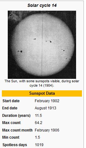 solar cycle 14
