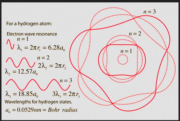 hydrogen wave function hengel